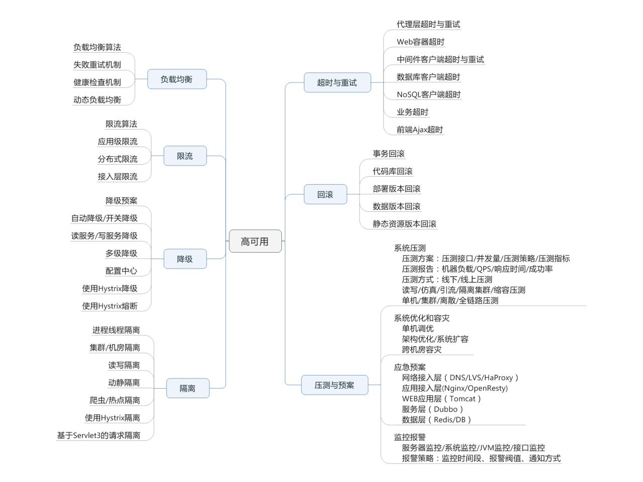 《《亿级流量网站架构核心技术》 pdf》