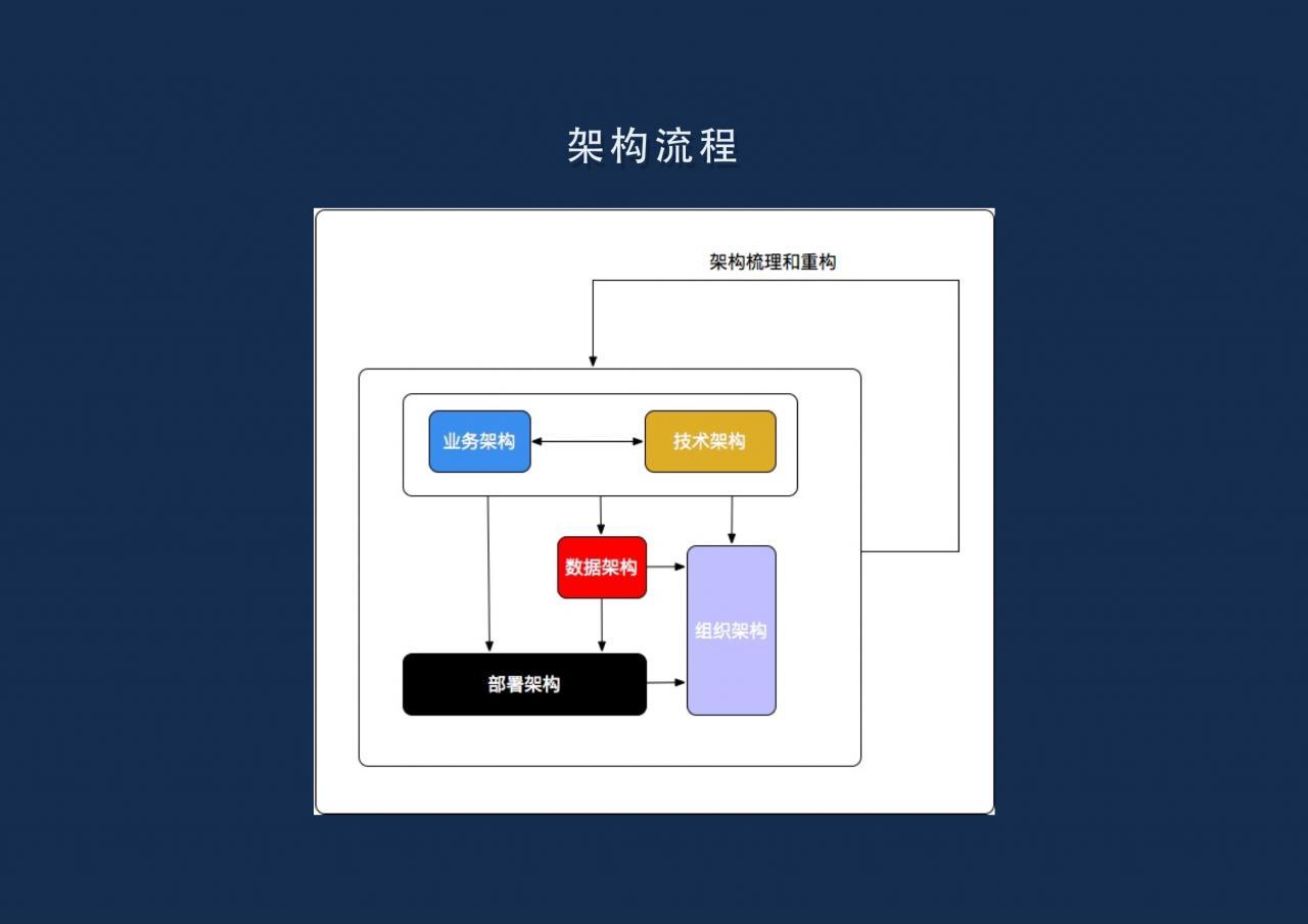 《[转]架构设计与原则(2018修订版)》
